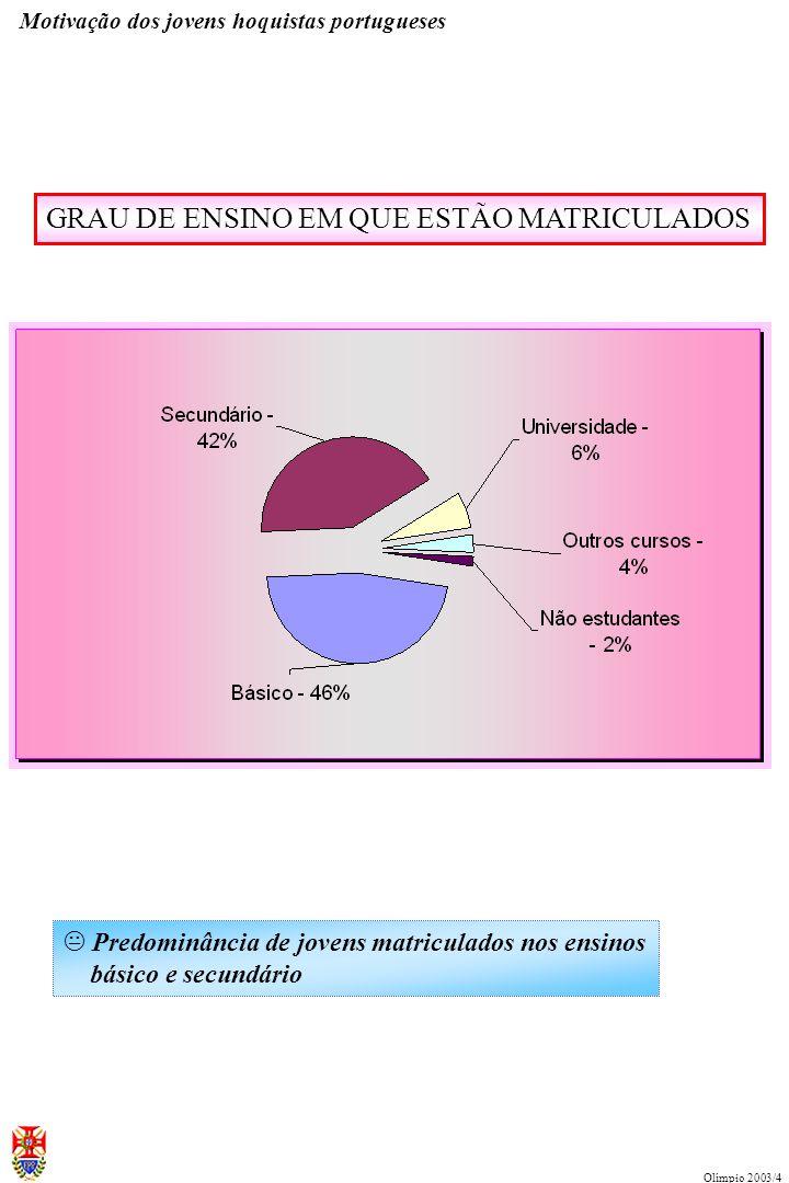 NÚMERO DE RESPOSTAS POR CLUBES (com três ou mais) Motivação dos jovens hoquistas portugueses Olímpio 2003/4 K Realce para a colasboração dos atletas d