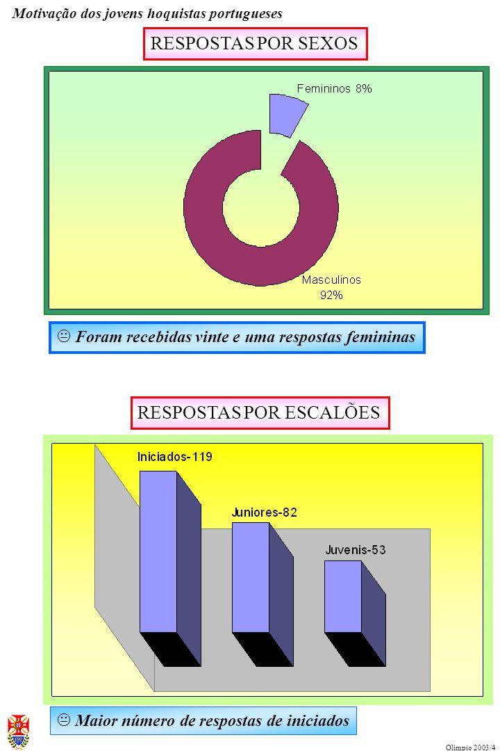 GRAU DE ENSINO EM QUE ESTÃO MATRICULADOS Motivação dos jovens hoquistas portugueses Olímpio 2003/4 K Predominância de jovens matriculados nos ensinos