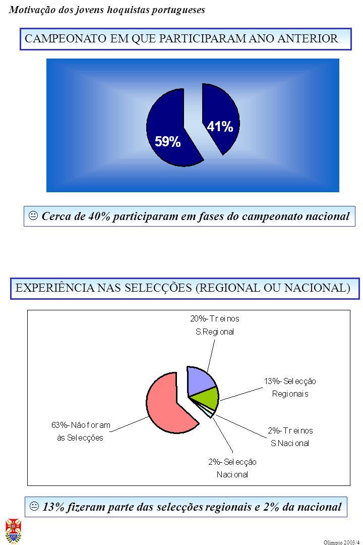 TEMPO DE JOGO Motivação dos jovens hoquistas portugueses Olímpio 2003/4 K Dois terços dos respondentes jogam mais de metade do tempo jogo NÚMERO MÉDIO