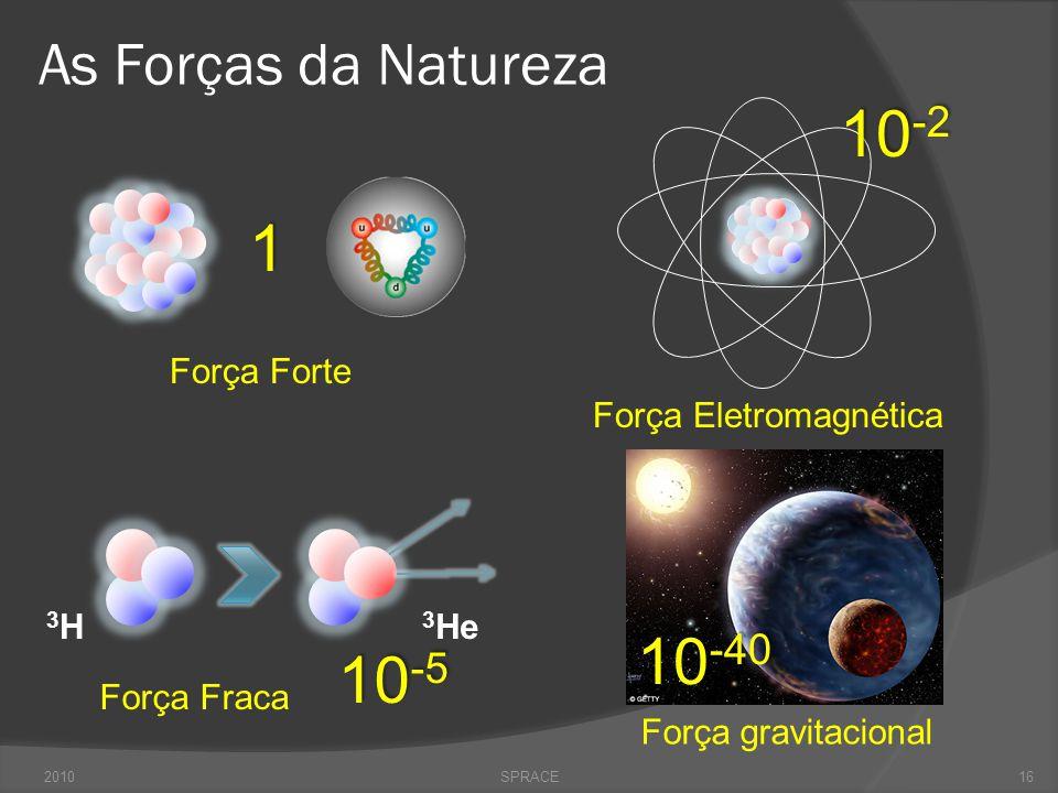 As Forças da Natureza 2010SPRACE Força gravitacional 10 -40 Força Eletromagnética 10 -2 16 Força Forte 1 Força Fraca 10 -5 3H3H 3 He