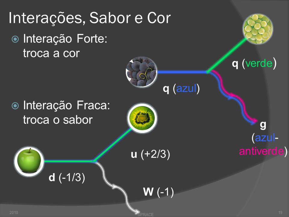 Interações, Sabor e Cor  Interação Forte: troca a cor  Interação Fraca: troca o sabor 2010 SPRACE 19 q (azul) q (verde ) g (azul- antiverde) u (+2/3) d (-1/3) W (-1)