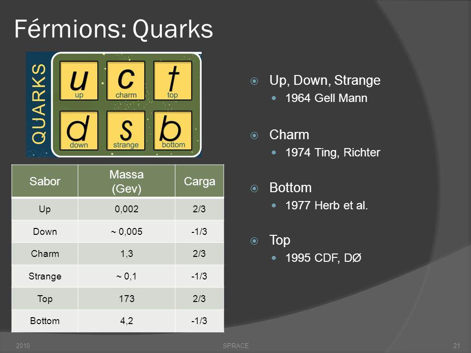 Férmions: Quarks  Up, Down, Strange  1964 Gell Mann  Charm  1974 Ting, Richter  Bottom  1977 Herb et al.  Top  1995 CDF, DØ 2010SPRACE Sabor M