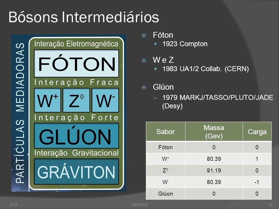 Bósons Intermediários  Fóton  1923 Compton  W e Z  1983 UA1/2 Collab. (CERN)  Glúon – 1979 MARKJ/TASSO/PLUTO/JADE (Desy) 2010SPRACE Sabor Massa (