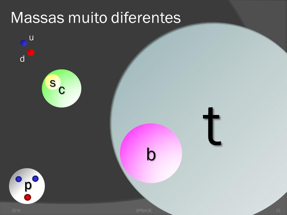 Resumo: Partículas e Interações 2010SPRACE Gluons (8) Quarks Mesons Barions Núcleo Graviton .