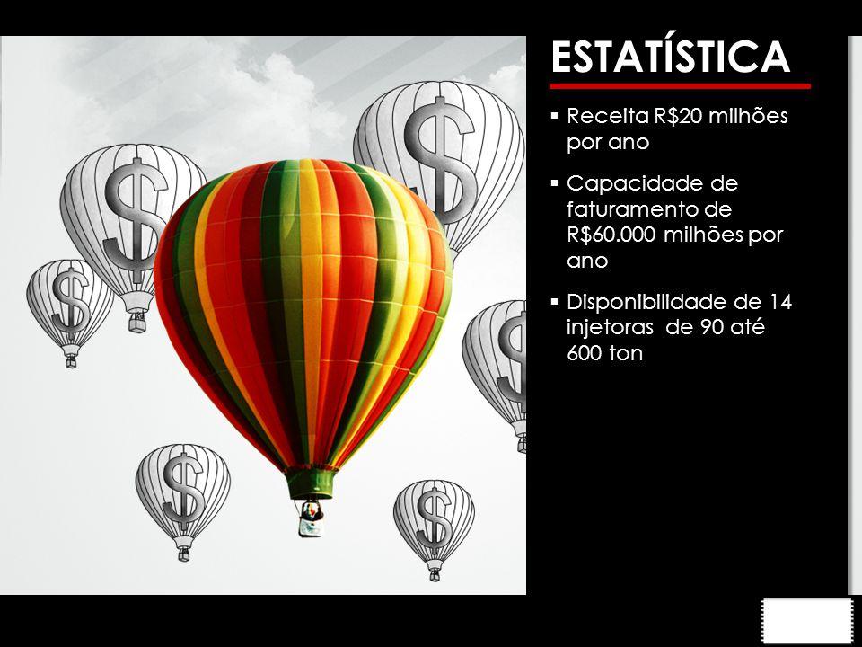 ESTATÍSTICA  Receita R$20 milhões por ano  Capacidade de faturamento de R$60.000 milhões por ano  Disponibilidade de 14 injetoras de 90 até 600 ton