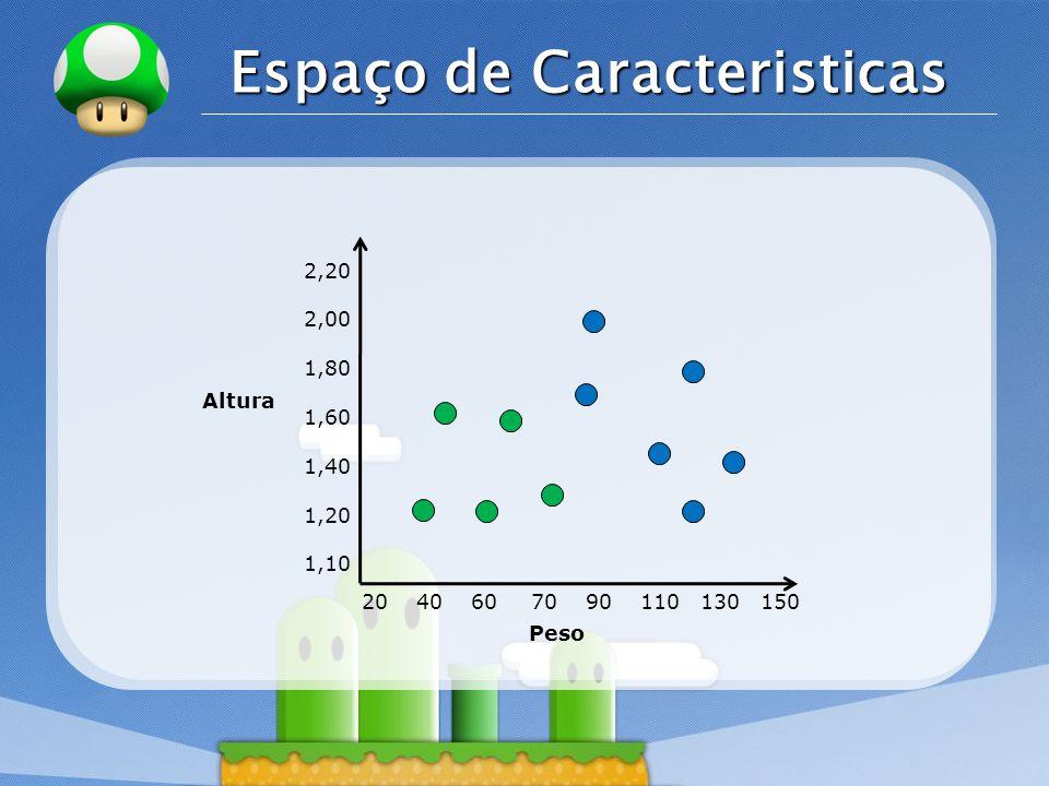 LOGO Espaço de Caracteristicas Altura Peso 20 40 60 70 90 110 130 150 2,20 2,00 1,80 1,60 1,40 1,20 1,10
