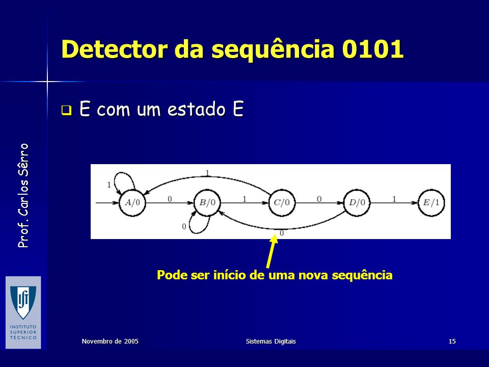 Prof. Carlos Sêrro Novembro de 2005Sistemas Digitais15 Detector da sequência 0101  E com um estado E Pode ser início de uma nova sequência