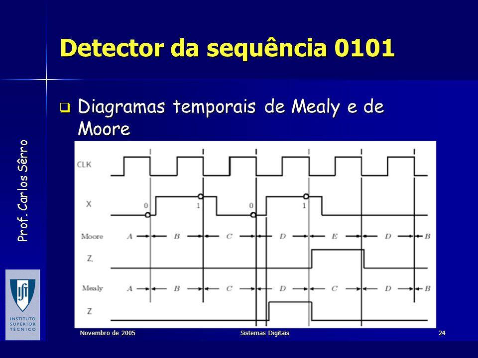 Prof. Carlos Sêrro Novembro de 2005Sistemas Digitais24 Detector da sequência 0101  Diagramas temporais de Mealy e de Moore