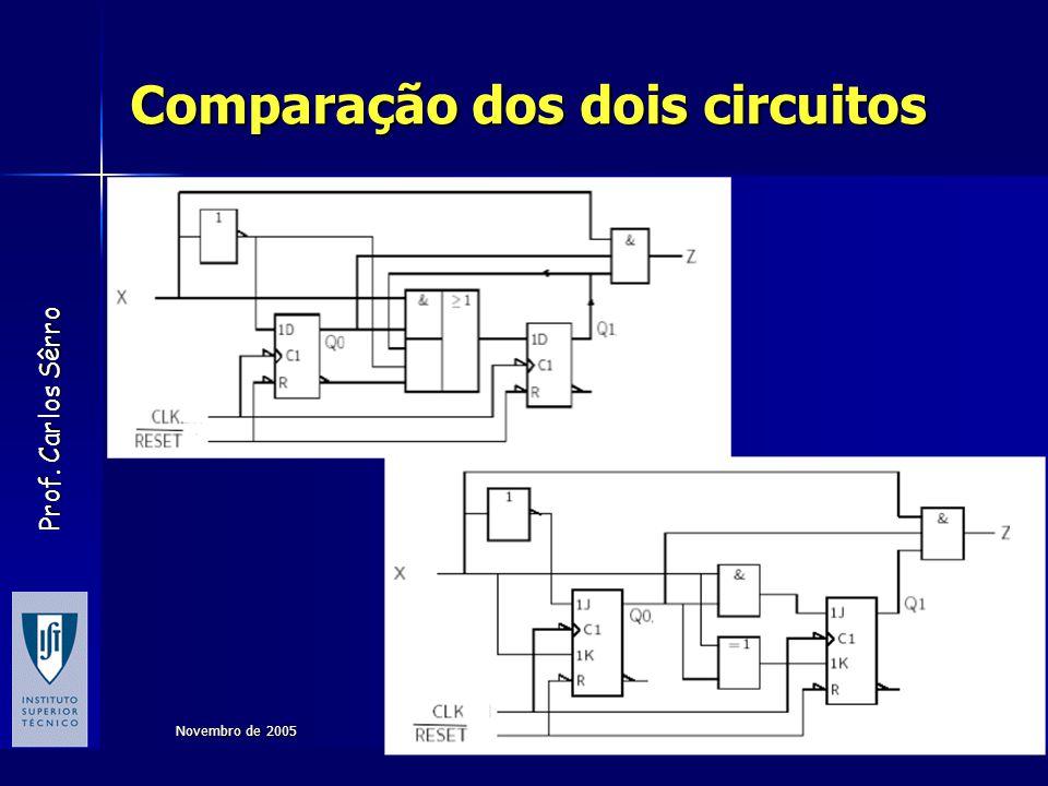Prof. Carlos Sêrro Novembro de 2005Sistemas Digitais52 Comparação dos dois circuitos