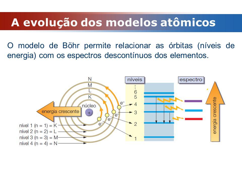 A evolução dos modelos atômicos O modelo de Böhr permite relacionar as órbitas (níveis de energia) com os espectros descontínuos dos elementos.