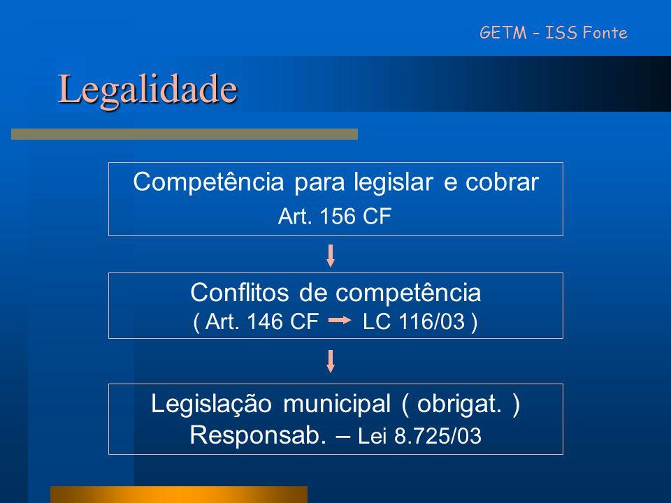 Legalidade Competência para legislar e cobrar Art. 156 CF Conflitos de competência ( Art. 146 CF LC 116/03 ) Legislação municipal ( obrigat. ) Respons