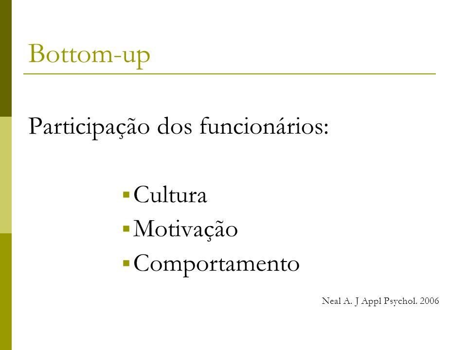 Bottom-up Participação dos funcionários:  Cultura  Motivação  Comportamento Neal A.