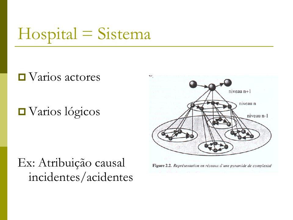 Hospital = Sistema  Varios actores  Varios lógicos Ex: Atribuição causal incidentes/acidentes