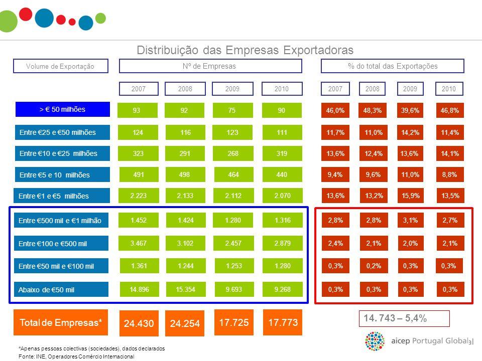 Distribuição das Empresas Exportadoras > € 50 milhões Entre €25 e €50 milhões 93 124 Entre €10 e €25 milhões Entre €5 e 10 milhões 323 491 46,0% 11,7%