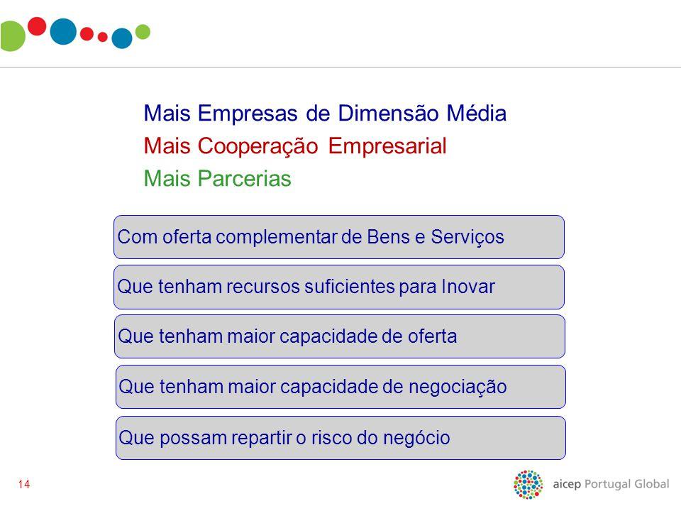 14 Com oferta complementar de Bens e Serviços Mais Empresas de Dimensão Média Mais Cooperação Empresarial Mais Parcerias Que possam repartir o risco d
