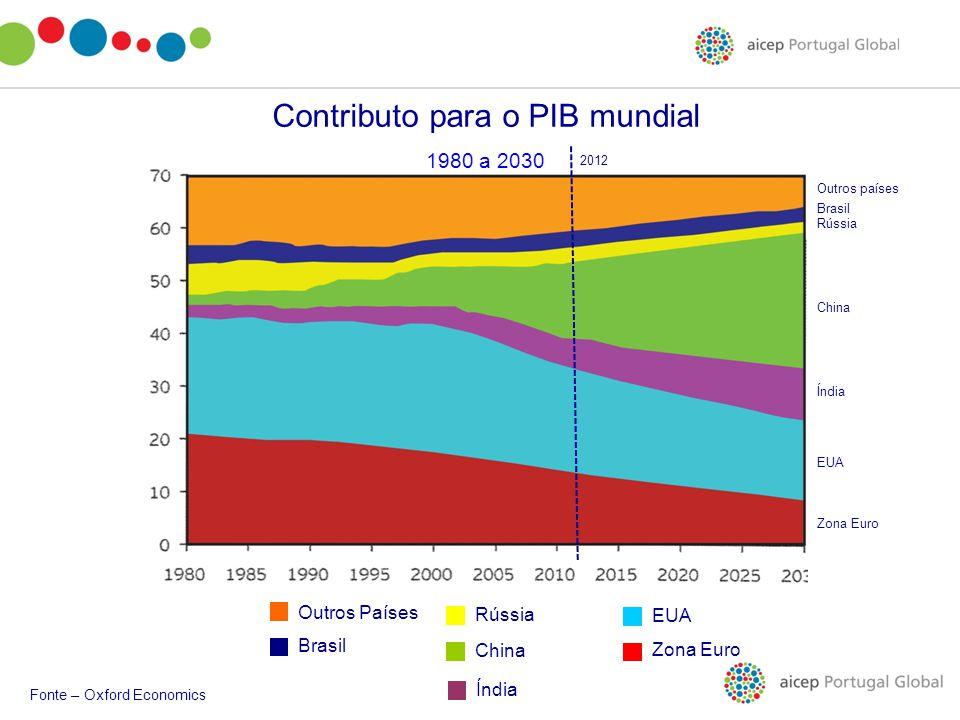 Outros Países Brasil Rússia China Índia Zona Euro EUA Zona Euro EUA Índia China Rússia Brasil Outros países Contributo para o PIB mundial 1980 a 2030