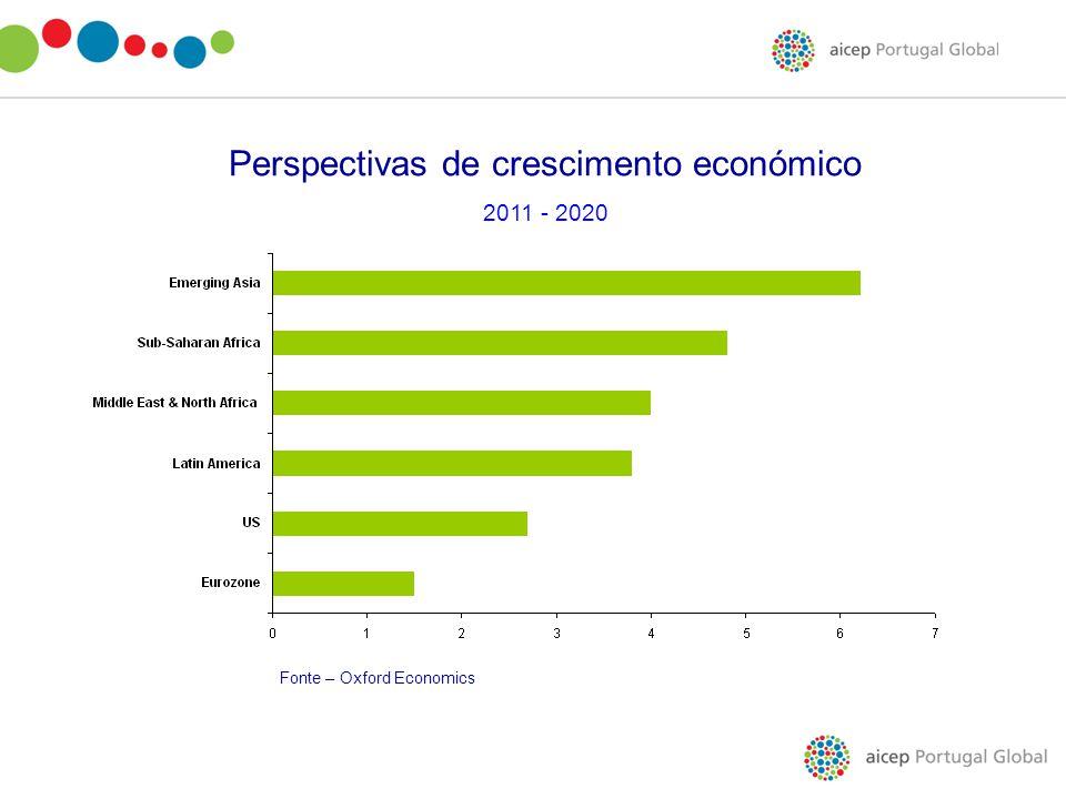 Perspectivas de crescimento económico 2011 - 2020 Fonte – Oxford Economics