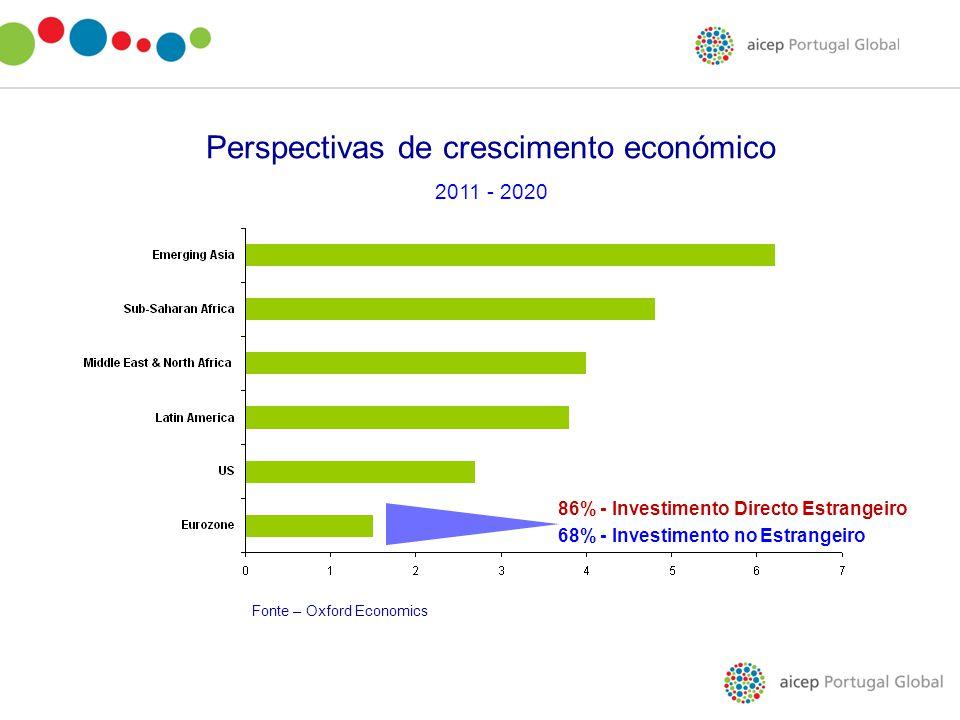 Perspectivas de crescimento económico 2011 - 2020 Fonte – Oxford Economics 86% - Investimento Directo Estrangeiro 68% - Investimento no Estrangeiro