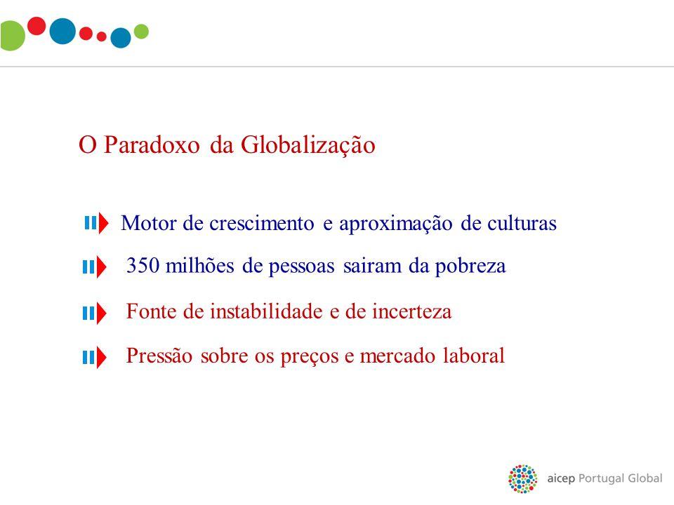 O Paradoxo da Globalização Motor de crescimento e aproximação de culturas 350 milhões de pessoas sairam da pobreza Fonte de instabilidade e de incerte