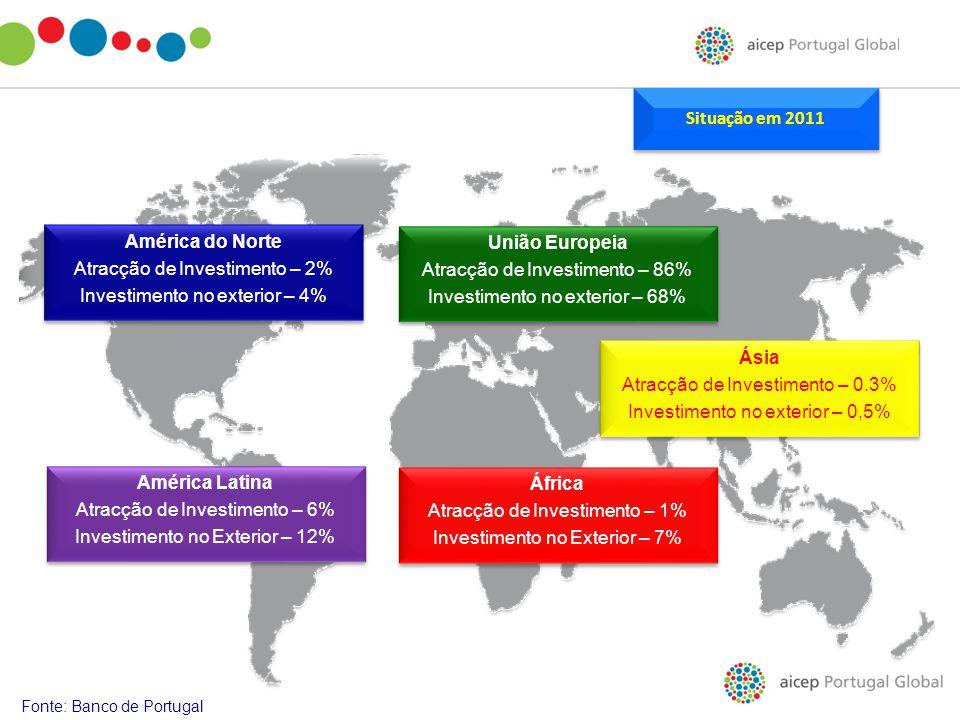 Fonte: Banco de Portugal América Latina Atracção de Investimento – 6% Investimento no Exterior – 12% América Latina Atracção de Investimento – 6% Inve