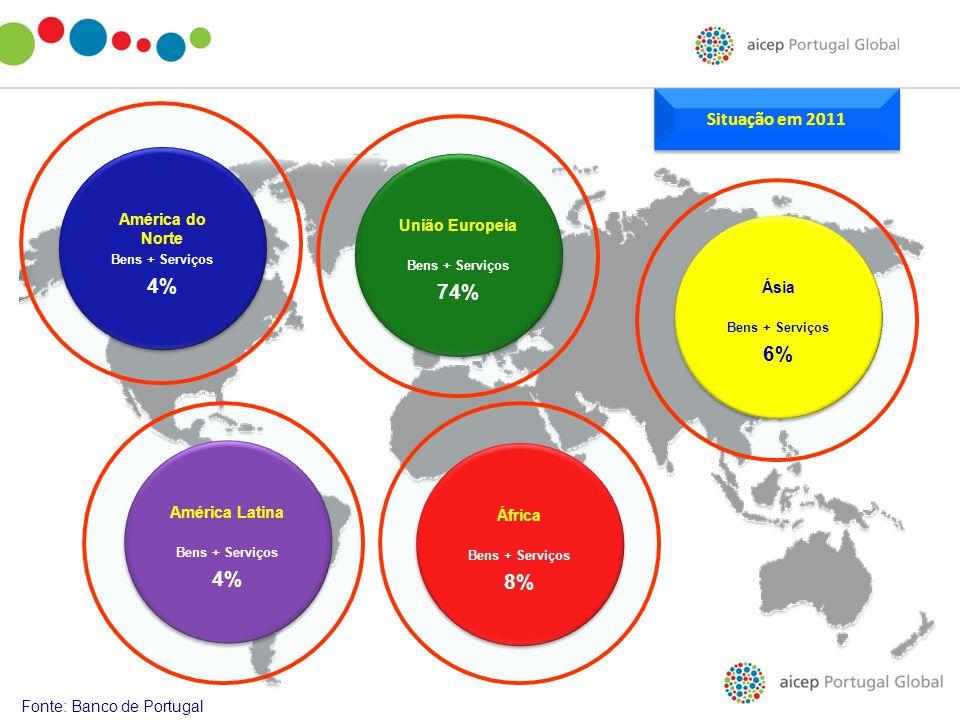 Fonte: Banco de Portugal União Europeia Bens + Serviços 74% União Europeia Bens + Serviços 74% América do Norte Bens + Serviços 4% América do Norte Be