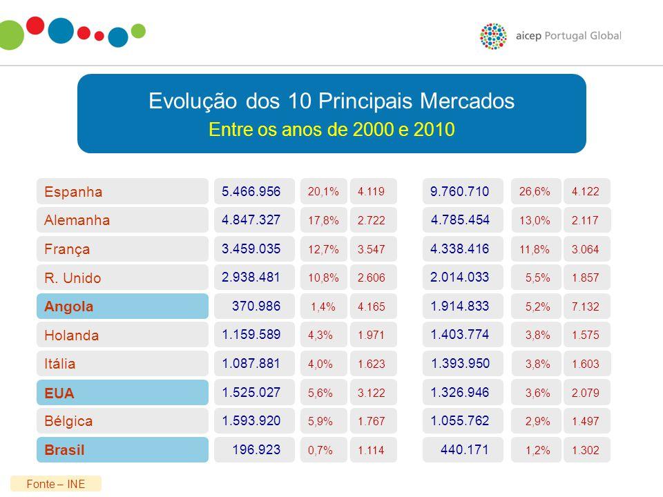 Evolução dos 10 Principais Mercados Entre os anos de 2000 e 2010 Fonte – INE Bélgica Itália Holanda R. Unido Alemanha França Espanha 1.593.920 196.923