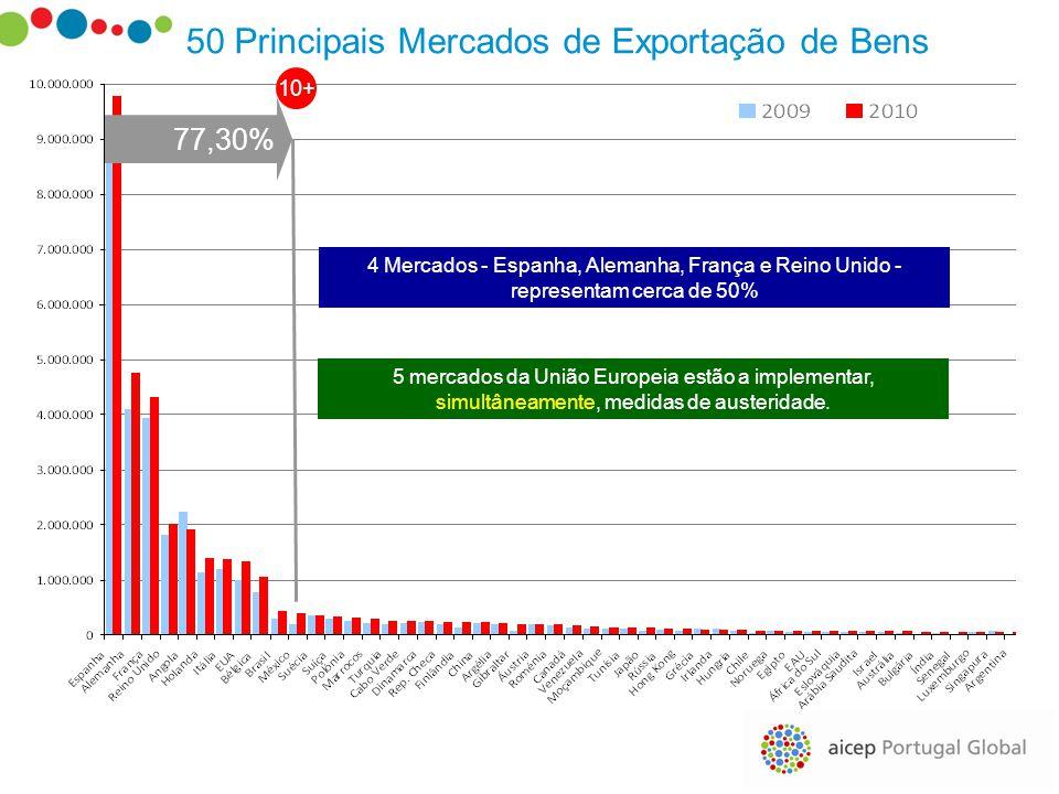 50 Principais Mercados de Exportação de Bens 77,30% 10+ 4 Mercados - Espanha, Alemanha, França e Reino Unido - representam cerca de 50% 5 mercados da