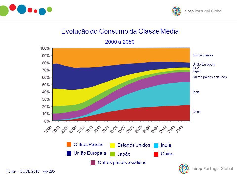 Evolução do Consumo da Classe Média 2000 a 2050 Outros Países União Europeia Estados Unidos Japão Outros países asiáticos China Índia Fonte – OCDE 201