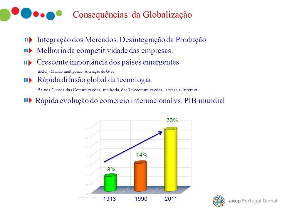 Consequências da Globalização Crescente importância dos países emergentes BRIC - Mundo multipolar.- A criação do G-20 Melhoria da competitividade das
