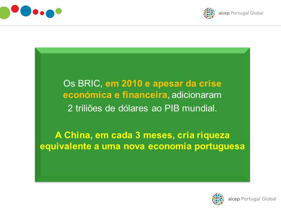Os BRIC, em 2010 e apesar da crise económica e financeira, adicionaram 2 triliões de dólares ao PIB mundial. A China, em cada 3 meses, cria riqueza eq