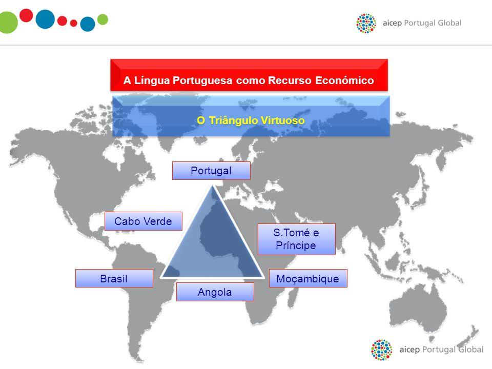 A Língua Portuguesa como Recurso Económico A Língua Portuguesa como Recurso Económico O Triângulo Virtuoso O Triângulo Virtuoso Brasil Portugal Angola