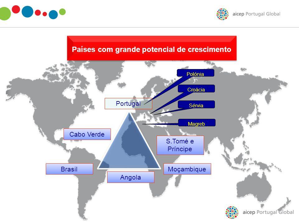 Brasil Angola Moçambique Cabo Verde S.Tomé e Príncipe Magreb Sérvia Polónia Croácia Portugal Países com grande potencial de crescimento Países com gra