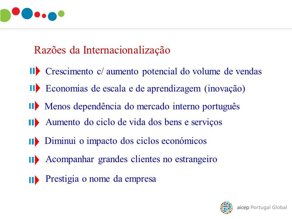 Razões da Internacionalização Economias de escala e de aprendizagem (inovação) Menos dependência do mercado interno português Diminui o impacto dos ci