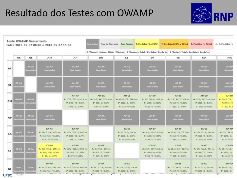 16º Seminário RNP de Capacitação e Inovação | 18 a 22 de outubro de 2010 | Curitiba - PR 12 Resultado dos Testes com OWAMP