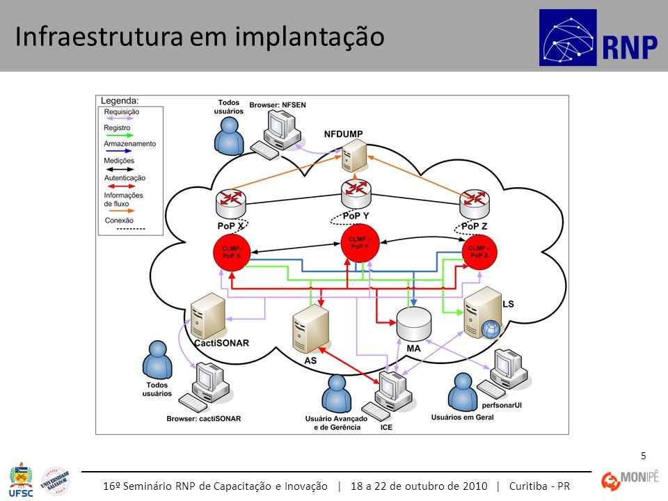 16º Seminário RNP de Capacitação e Inovação | 18 a 22 de outubro de 2010 | Curitiba - PR 5 Infraestrutura em implantação