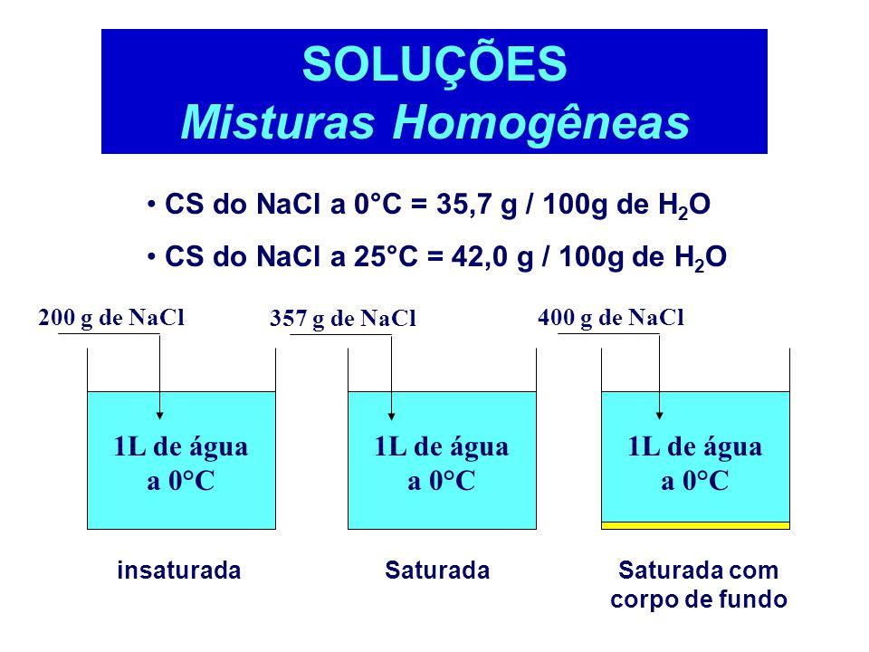 Coeficiente de Solubilidade - CS  Em geral é considerada como sendo a massa em gramas possível de ser solubilizada em 100 g de água, em uma dada Temp