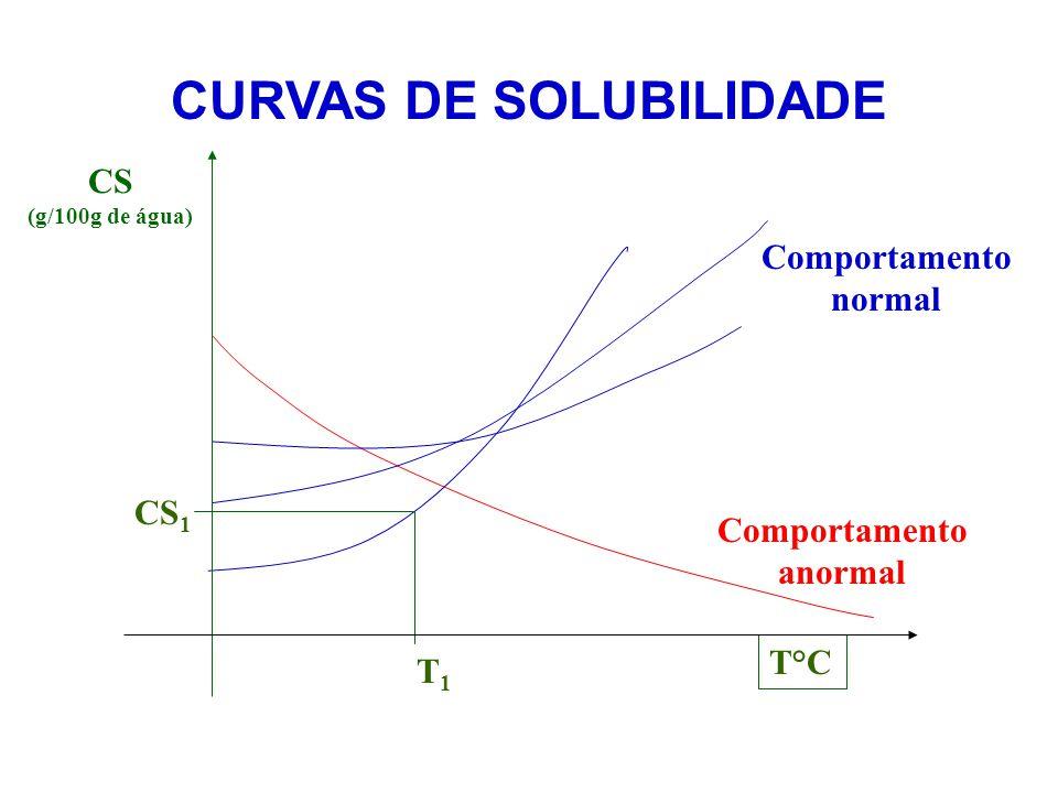 SOLUÇÃO SUPERSATURADA 1L de água a 0°C 1L de água a 25°C 1L de água a 0°C 400 g de NaCl Supersaturada • A concentração na solução final está acima do