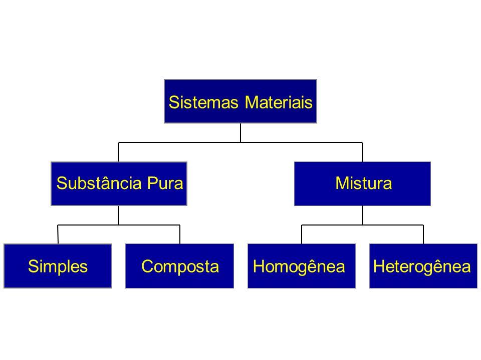 2.Considere o sistema representado abaixo.