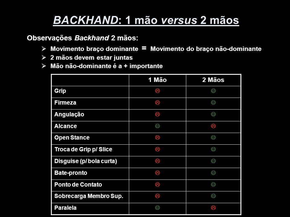 BACKHAND: 1 mão versus 2 mãos Observações Backhand 2 mãos:  Movimento braço dominante = Movimento do braço não-dominante  2 mãos devem estar juntas