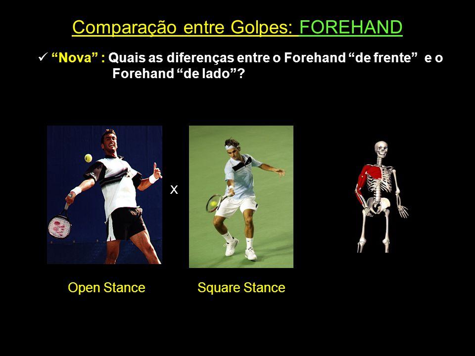 """Comparação entre Golpes: FOREHAND  """"Nova"""" : Quais as diferenças entre o Forehand """"de frente"""" e o Forehand """"de lado""""? X Open StanceSquare Stance"""