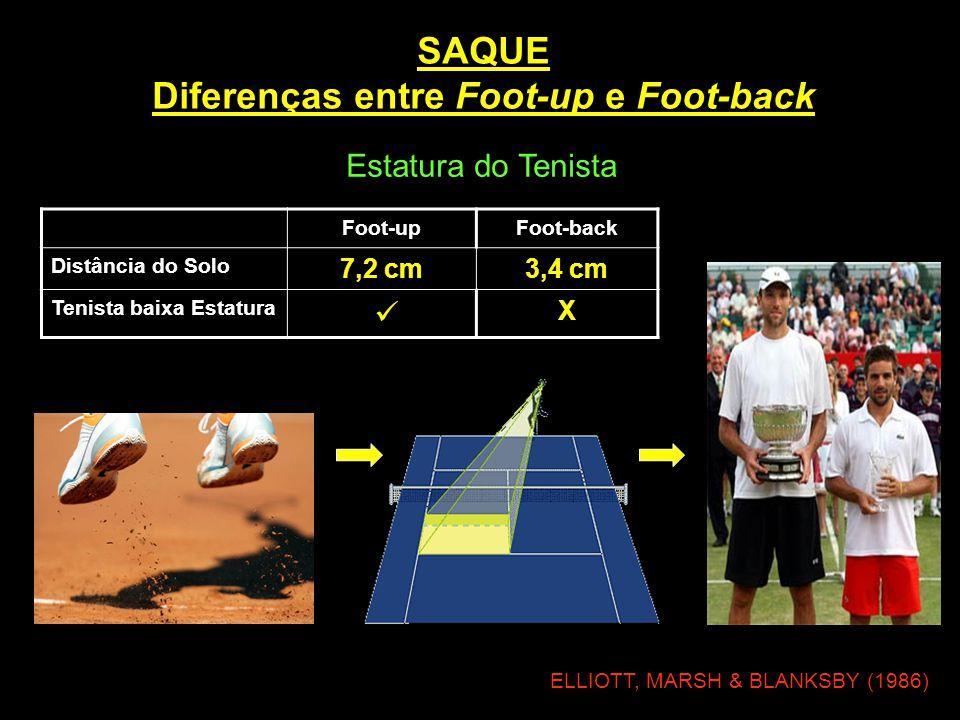 SAQUE Diferenças entre Foot-up e Foot-back Foot-upFoot-back Distância do Solo 7,2 cm3,4 cm Tenista baixa Estatura  X ELLIOTT, MARSH & BLANKSBY (1986)