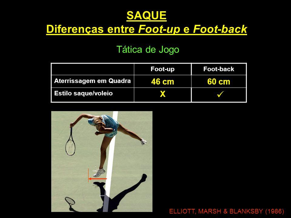 SAQUE Diferenças entre Foot-up e Foot-back Foot-upFoot-back Aterrissagem em Quadra 46 cm60 cm Estilo saque/voleio X  ELLIOTT, MARSH & BLANKSBY (1986)