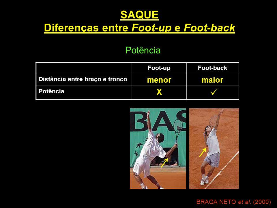 SAQUE Diferenças entre Foot-up e Foot-back Foot-upFoot-back Distância entre braço e tronco menormaior Potência X  BRAGA NETO et al. (2000) Potência
