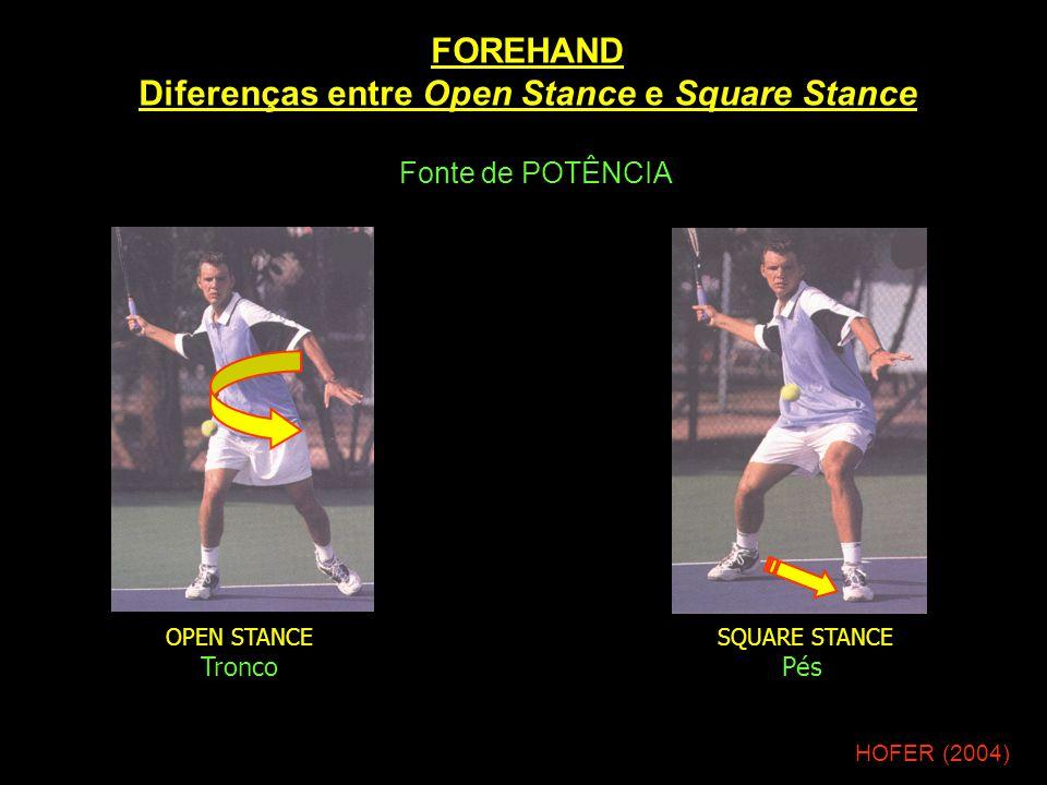 FOREHAND Diferenças entre Open Stance e Square Stance HOFER (2004) Fonte de POTÊNCIA OPEN STANCE Tronco SQUARE STANCE Pés