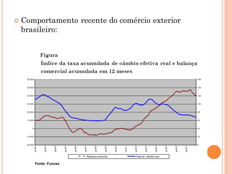 Comportamento recente do comércio exterior brasileiro: Figura Índice da taxa acumulada de câmbio efetiva real e balança comercial acumulada em 12 meses