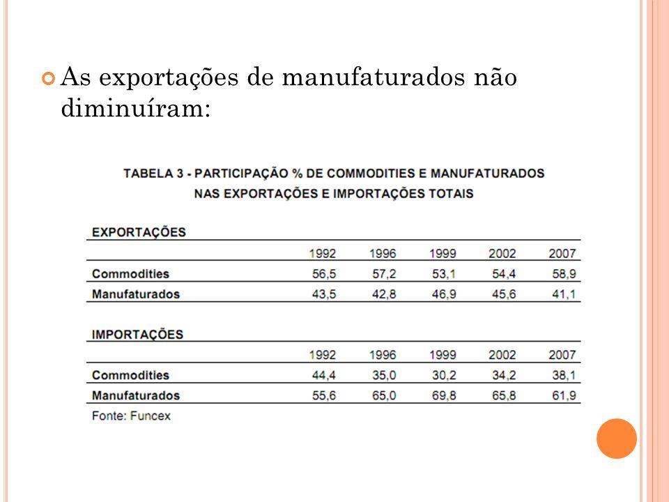 As exportações de manufaturados não diminuíram: