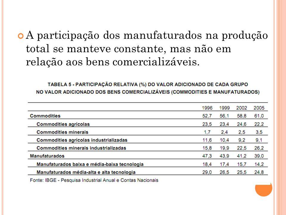 A participação dos manufaturados na produção total se manteve constante, mas não em relação aos bens comercializáveis.