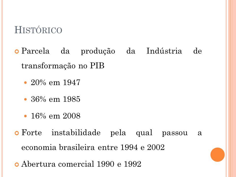 H ISTÓRICO Parcela da produção da Indústria de transformação no PIB  20% em 1947  36% em 1985  16% em 2008 Forte instabilidade pela qual passou a economia brasileira entre 1994 e 2002 Abertura comercial 1990 e 1992