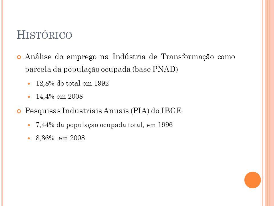 H ISTÓRICO Análise do emprego na Indústria de Transformação como parcela da população ocupada (base PNAD)  12,8% do total em 1992  14,4% em 2008 Pesquisas Industriais Anuais (PIA) do IBGE  7,44% da população ocupada total, em 1996  8,36% em 2008