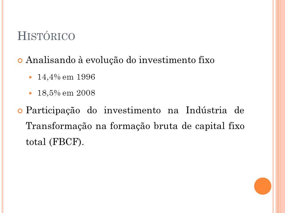 H ISTÓRICO Analisando à evolução do investimento fixo  14,4% em 1996  18,5% em 2008 Participação do investimento na Indústria de Transformação na formação bruta de capital fixo total (FBCF).